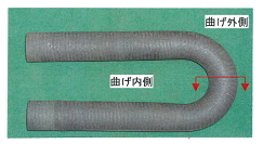 【Abrasion-resistance and Corrosive-resistance】 Over-lay Welding